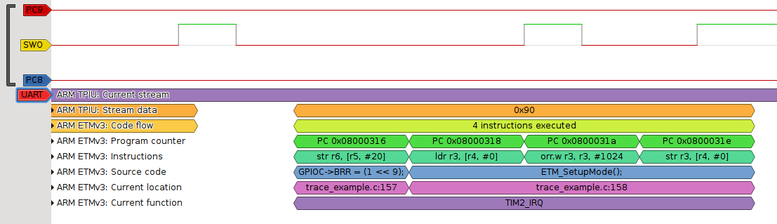 Tracing on STM32 discovery – Essential scrap